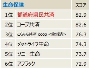 日本生産性本部順位2020 (