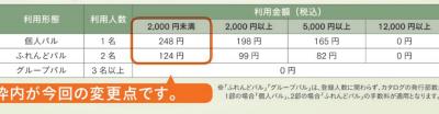 パルシステム東京 新手数料 (